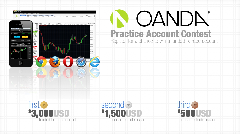 Forex contest results