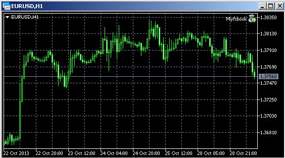 EA5 Chart