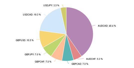 Currencies Popularity