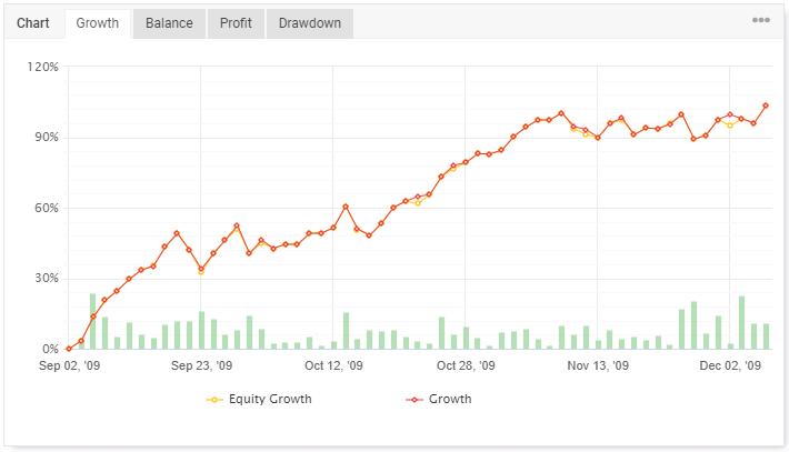 Růstový graf